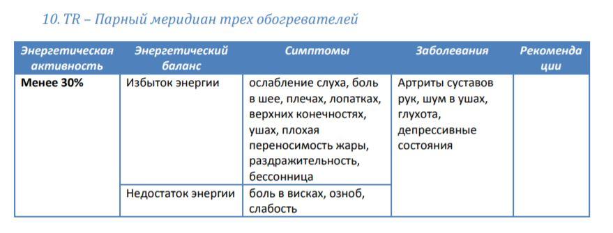 Мередиан 10