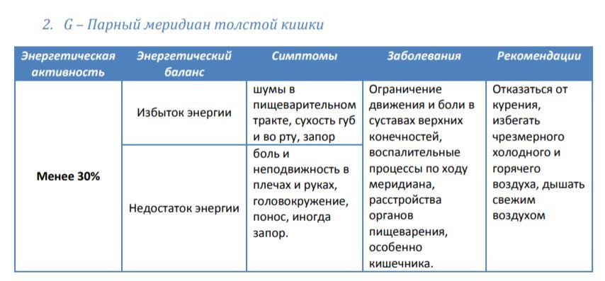 Мередиан 2