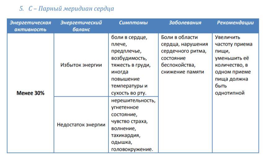 Мередиан5