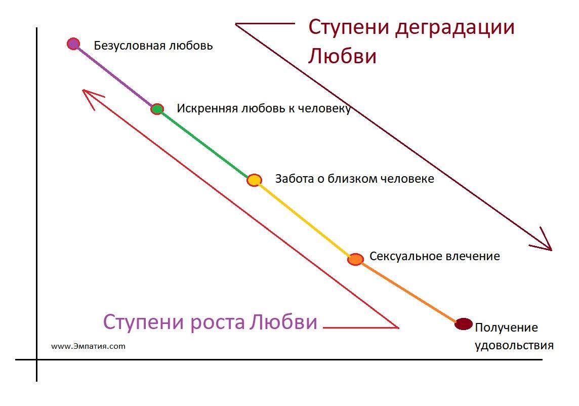 Этапы развития Любви